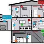 Impianto Allarme per Proteggere un Garage