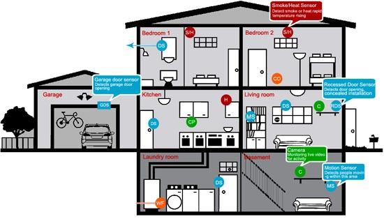 Come funziona un antifurto per la casa wireless - Antifurto casa wireless ...